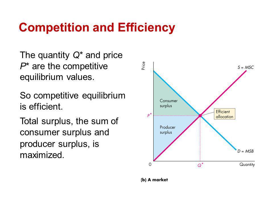 The quantity Q* and price P* are the competitive equilibrium values. So competitive equilibrium is efficient. Total surplus, the sum of consumer surpl