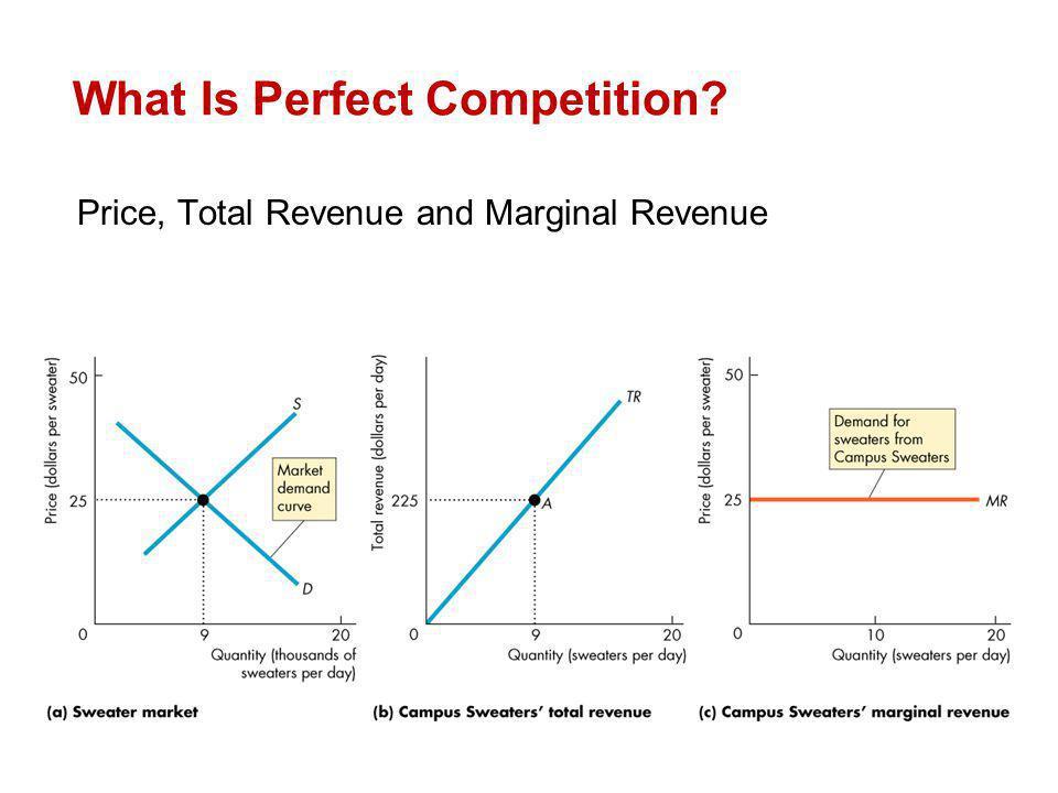 Price, Total Revenue and Marginal Revenue