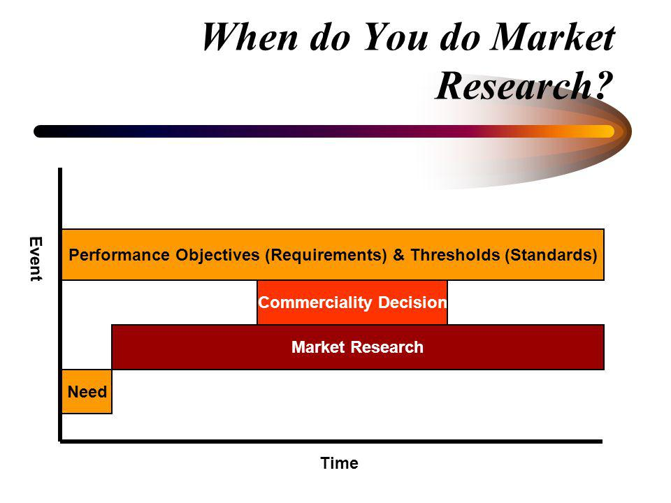 When do You do Market Research? During the Development of the Program Requirements –To determine if commercial, non-developmental or developmental ite