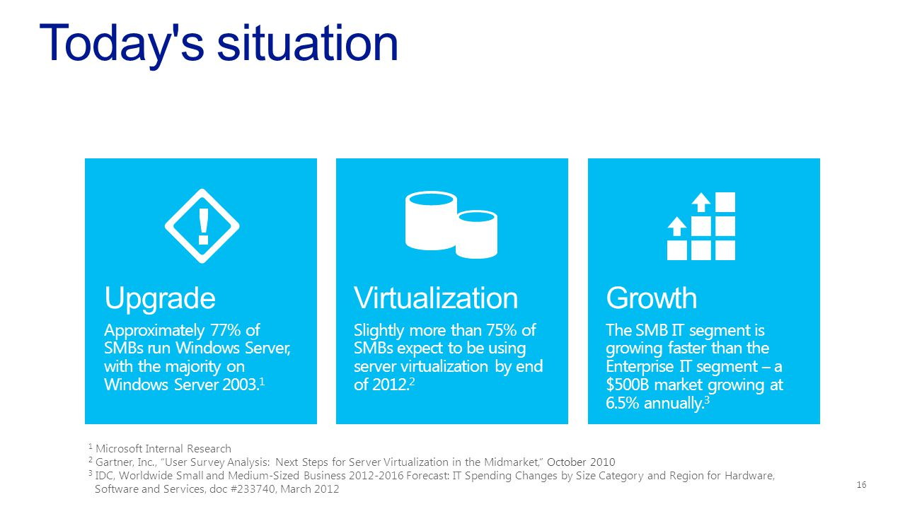 Today s situation Upgrade Approximately 77% of SMBs run Windows Server, with the majority on Windows Server 2003.