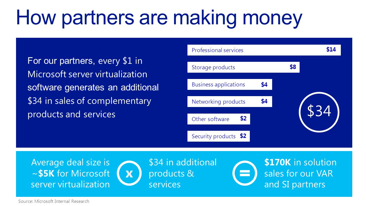 Professional services $14 Other software $2 Business applications $4 Security products $2 Networking products $4 Storage products $8 For our partners, every $1 in Microsoft server virtualization software generates an additional $34 in sales of complementary products and services How partners are making money Average deal size is ~$5K for Microsoft server virtualization $170K in solution sales for our VAR and SI partners $34 $34 in additional products & services Source: Microsoft Internal Research