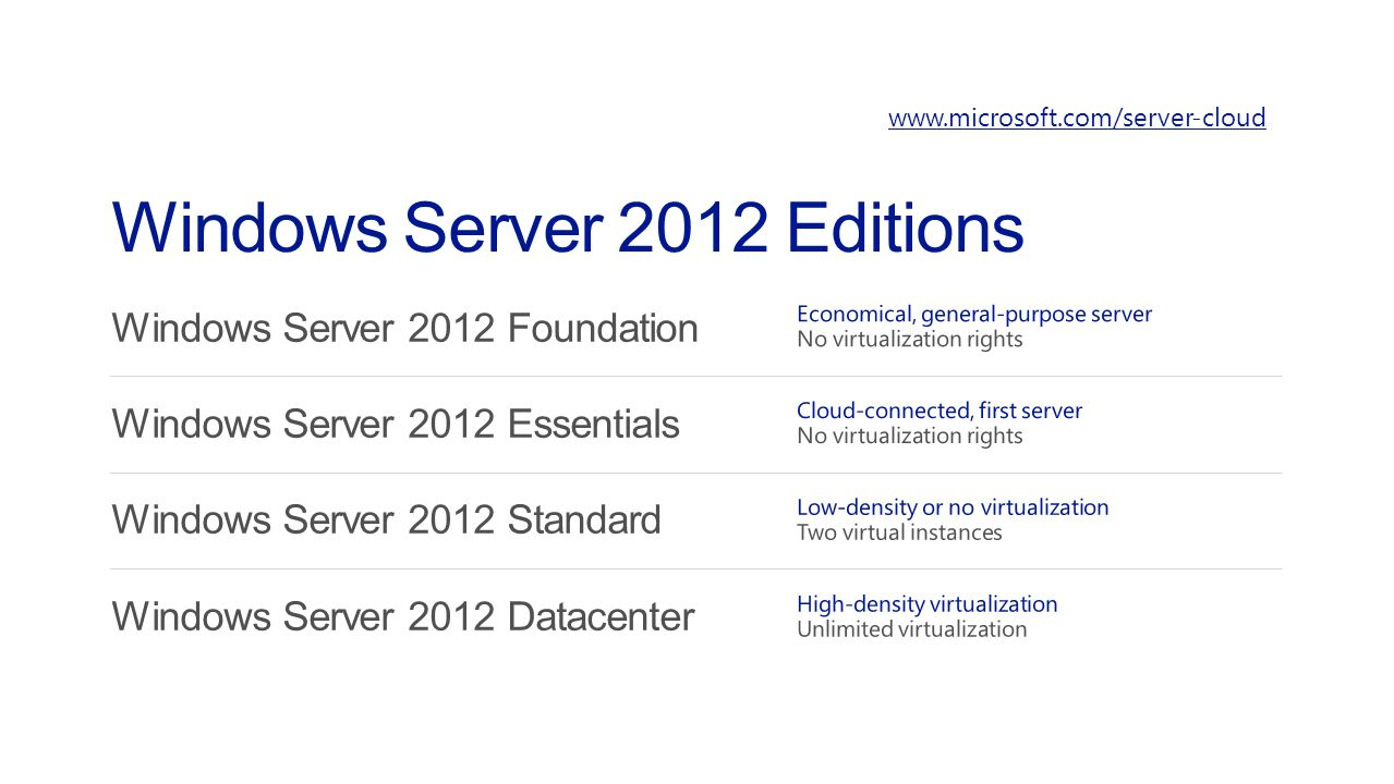 Windows Server 2012 Editions www.microsoft.com/server-cloud