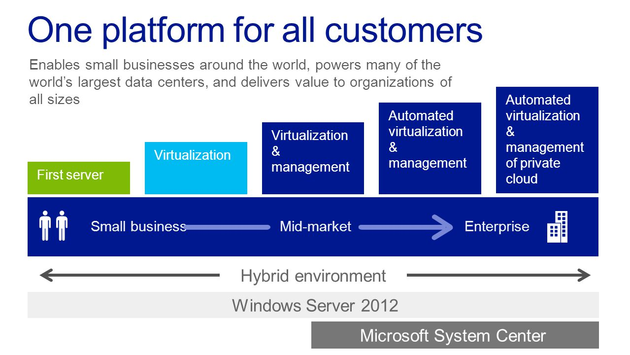 One platform for all customers Enables small businesses around the world, powers many of the worlds largest data centers, and delivers value to organizations of all sizes Automated virtualization & management Virtualization & management Windows Server 2012 Hybrid environment Virtualization First server Automated virtualization & management of private cloud Small businessMid-marketEnterprise