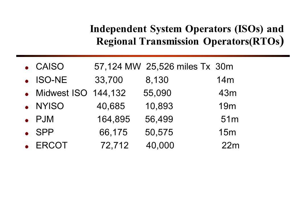 Independent System Operators (ISOs) and Regional Transmission Operators(RTOs ) CAISO 57,124 MW 25,526 miles Tx 30m ISO-NE 33,700 8,130 14m Midwest ISO 144,132 55,090 43m NYISO 40,685 10,893 19m PJM 164,895 56,499 51m SPP 66,175 50,575 15m ERCOT 72,712 40,000 22m