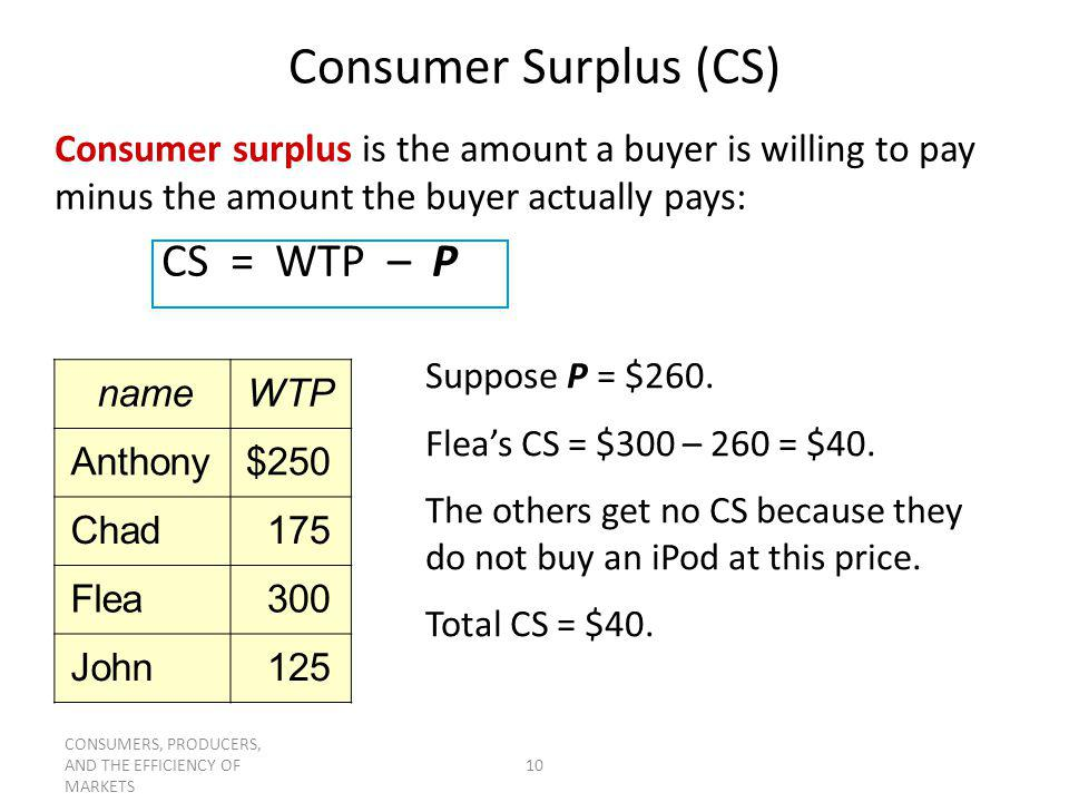 CONSUMERS, PRODUCERS, AND THE EFFICIENCY OF MARKETS 10 Consumer Surplus (CS) Consumer surplus is the amount a buyer is willing to pay minus the amount