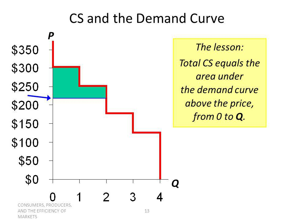 CONSUMERS, PRODUCERS, AND THE EFFICIENCY OF MARKETS 13 CS and the Demand Curve P Q The lesson: Total CS equals the area under the demand curve above t