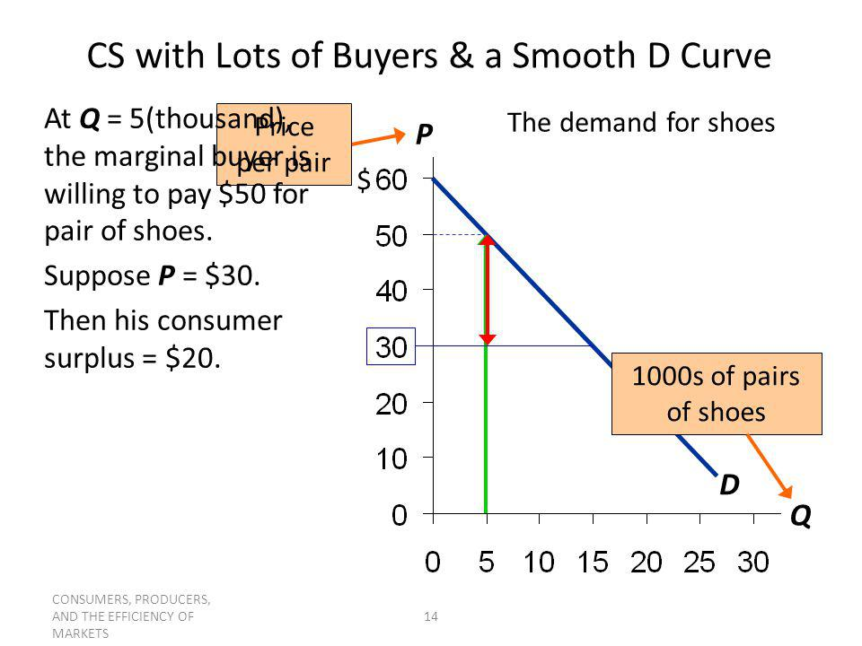 CONSUMERS, PRODUCERS, AND THE EFFICIENCY OF MARKETS 14 P Q $ CS with Lots of Buyers & a Smooth D Curve The demand for shoes D 1000s of pairs of shoes