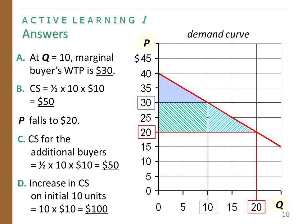 A C T I V E L E A R N I N G 1 Answers 18 P $ Q demand curve A. At Q = 10, marginal buyers WTP is $30. B. CS = ½ x 10 x $10 = $50 P falls to $20. C. CS