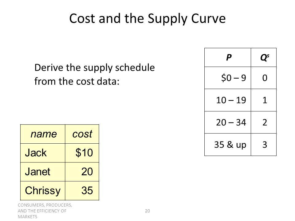 CONSUMERS, PRODUCERS, AND THE EFFICIENCY OF MARKETS 20 Cost and the Supply Curve 335 & up 220 – 34 110 – 19 0$0 – 9 QsQs P Derive the supply schedule