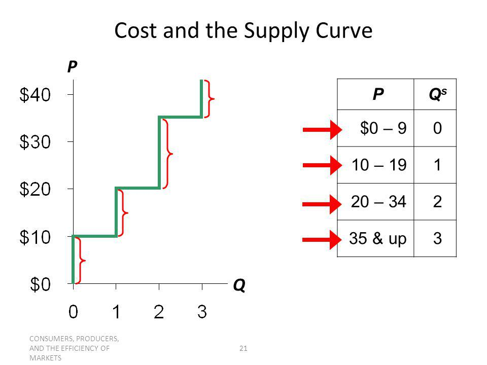 CONSUMERS, PRODUCERS, AND THE EFFICIENCY OF MARKETS 21 Cost and the Supply Curve P Q PQsQs $0 – 90 10 – 191 20 – 342 35 & up3