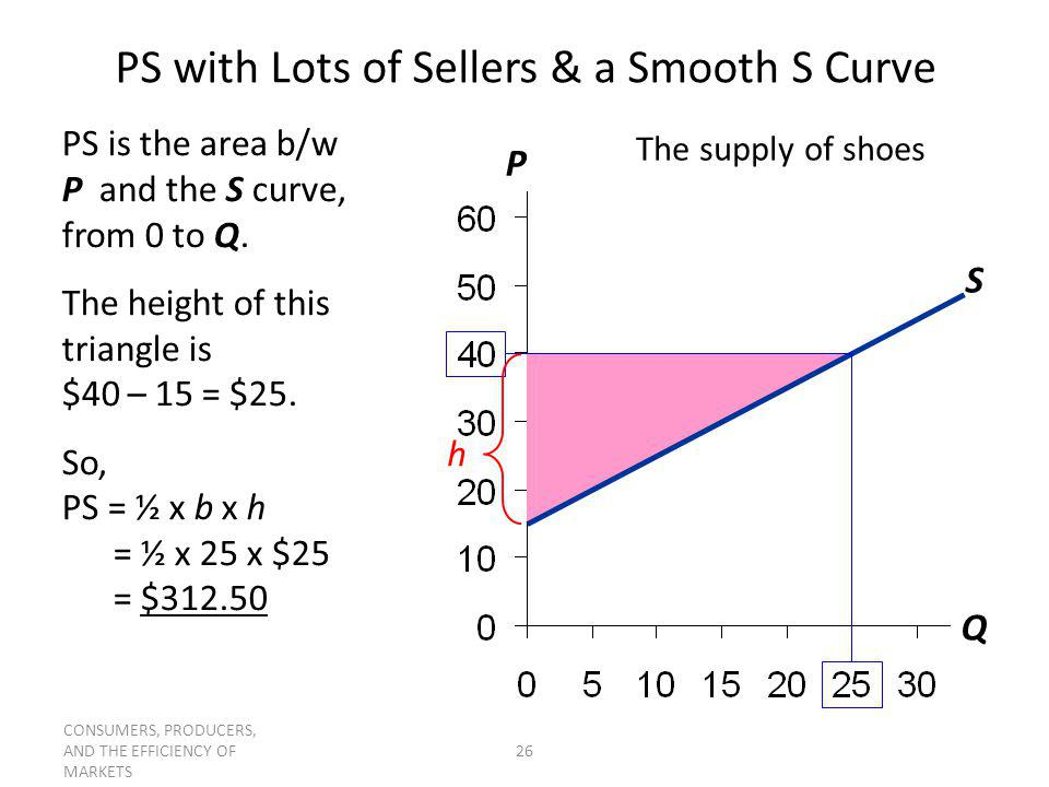 CONSUMERS, PRODUCERS, AND THE EFFICIENCY OF MARKETS 26 P Q PS with Lots of Sellers & a Smooth S Curve The supply of shoes S PS is the area b/w P and t