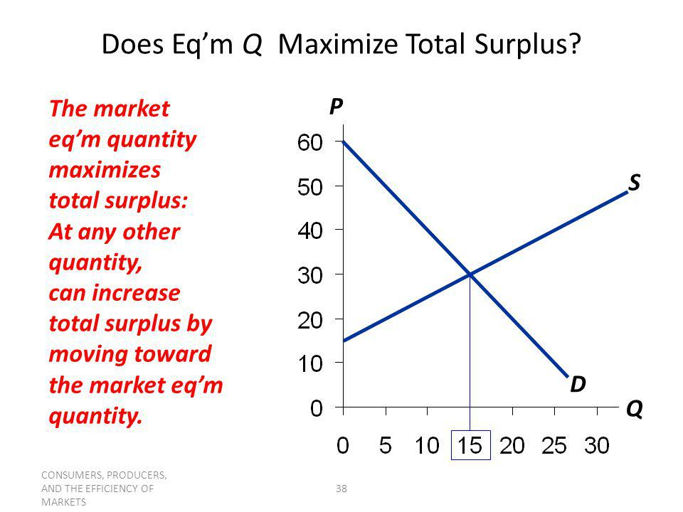 CONSUMERS, PRODUCERS, AND THE EFFICIENCY OF MARKETS 38 Does Eqm Q Maximize Total Surplus? P Q S D The market eqm quantity maximizes total surplus: At