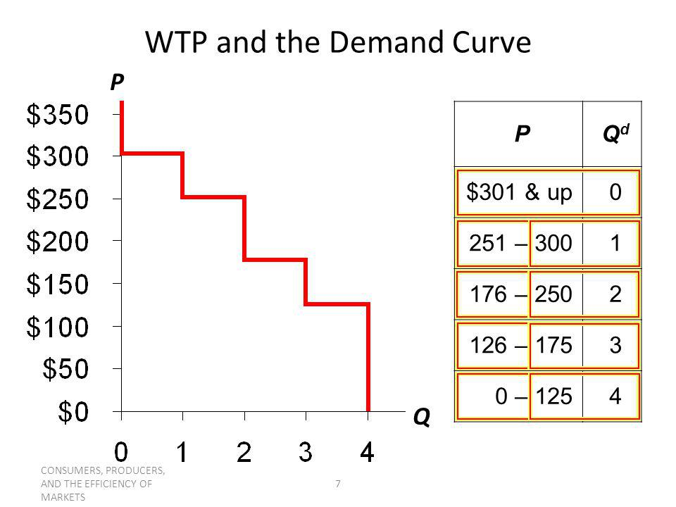 P Q supply curve A.Find marginal sellers cost at Q = 10.