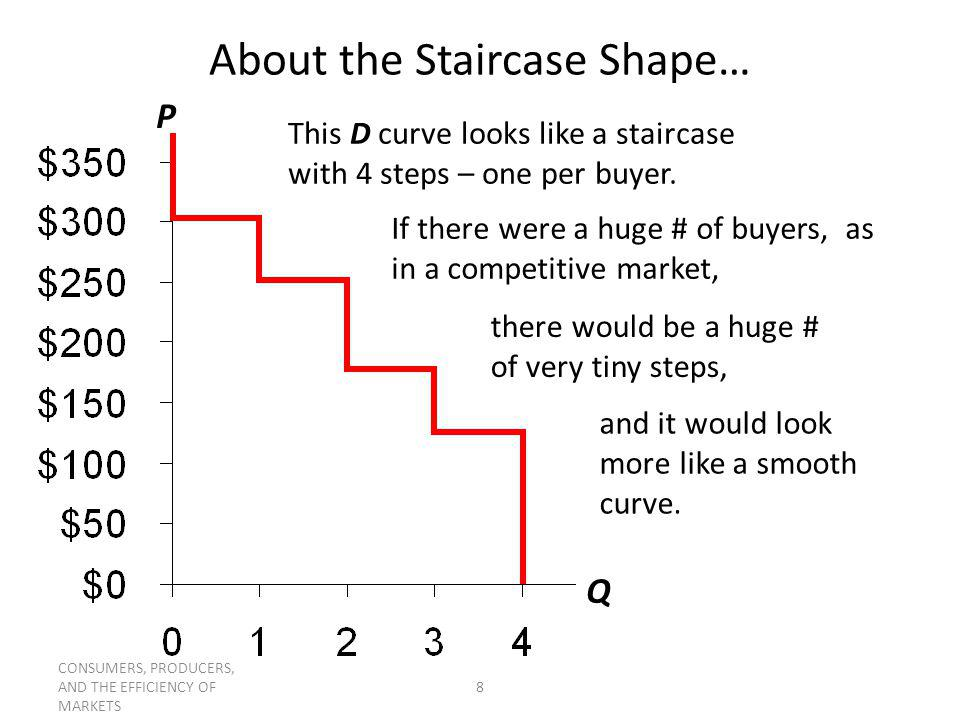 CONSUMERS, PRODUCERS, AND THE EFFICIENCY OF MARKETS 8 About the Staircase Shape… This D curve looks like a staircase with 4 steps – one per buyer. P Q