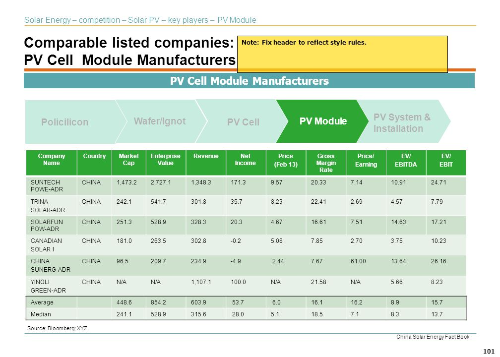 101 Comparable listed companies: PV Cell Module Manufacturers Source: Bloomberg; XYZ. Solar Energy – competition – Solar PV – key players – PV Module
