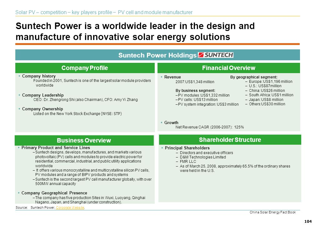 104 Suntech Power is a worldwide leader in the design and manufacture of innovative solar energy solutions Suntech Power Holdings Company history Foun
