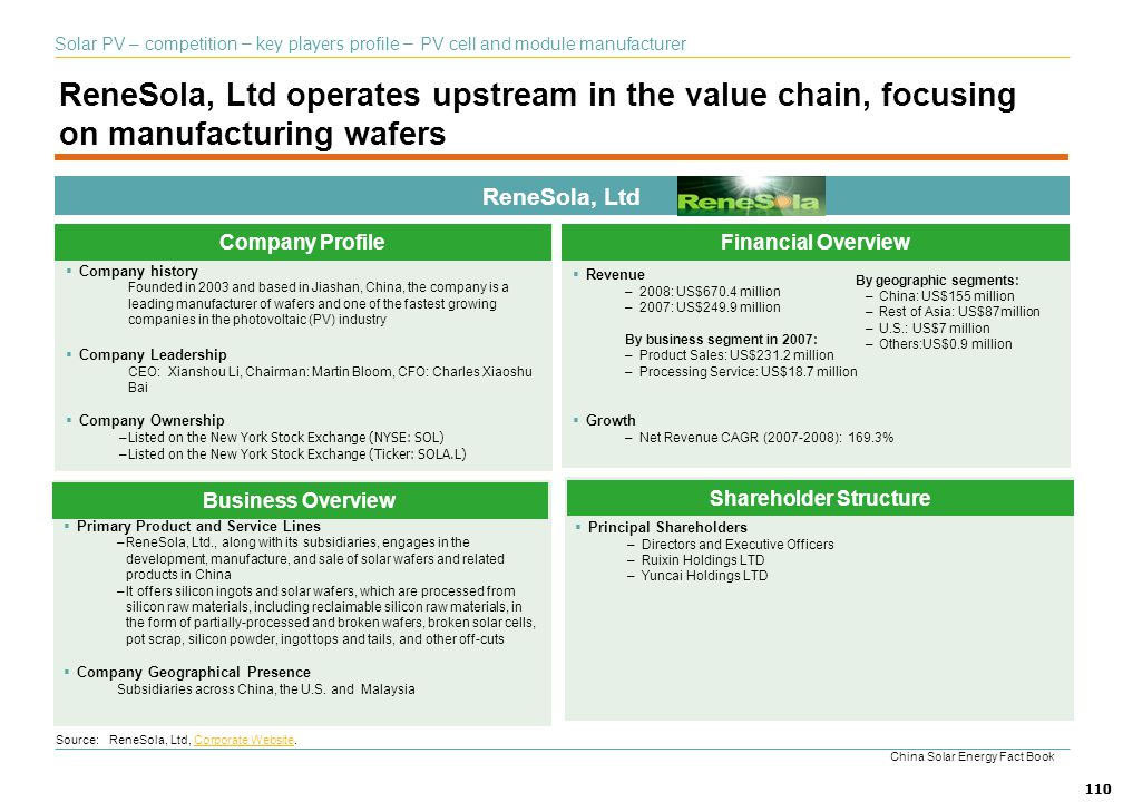 110 ReneSola, Ltd operates upstream in the value chain, focusing on manufacturing wafers ReneSola, Ltd Company history Founded in 2003 and based in Ji