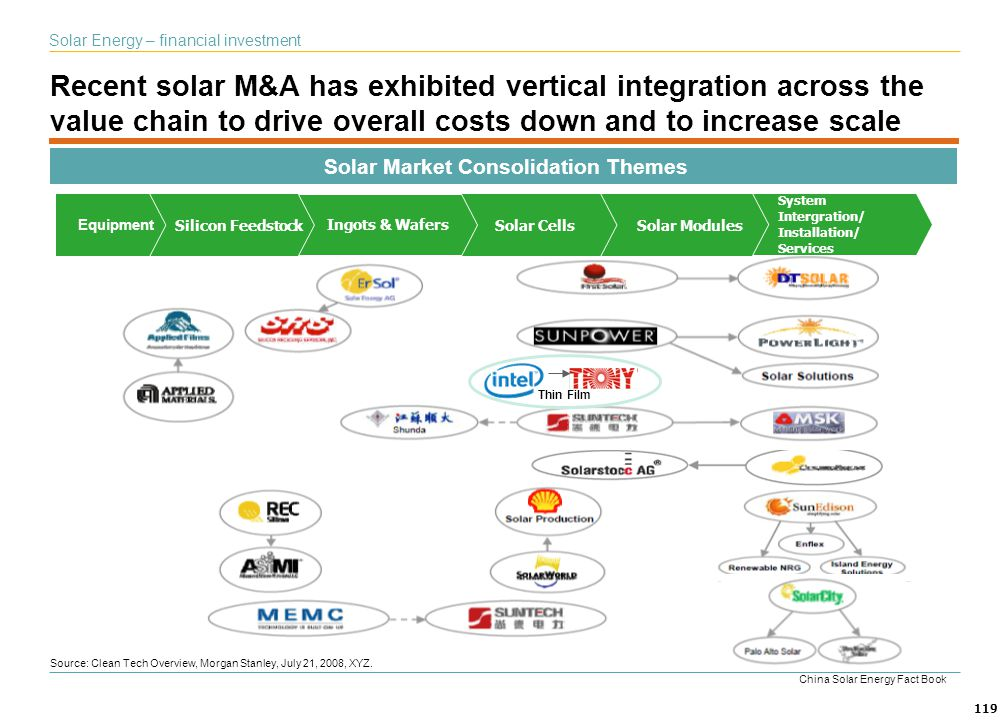 119 Recent solar M&A has exhibited vertical integration across the value chain to drive overall costs down and to increase scale Source: Clean Tech Ov