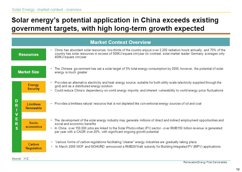 12 Solar energys potential application in China exceeds existing government targets, with high long-term growth expected Market Context Overview Sourc
