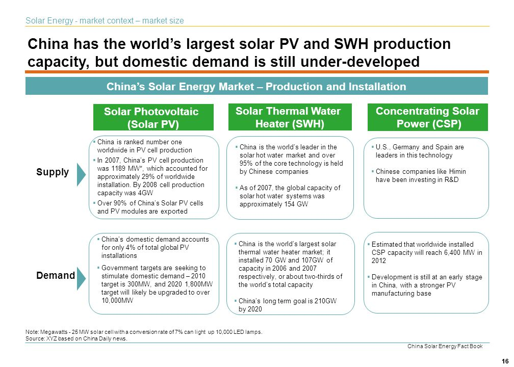 16 Solar Photovoltaic (Solar PV) Solar Thermal Water Heater (SWH) Concentrating Solar Power (CSP) China is the worlds leader in the solar hot water ma