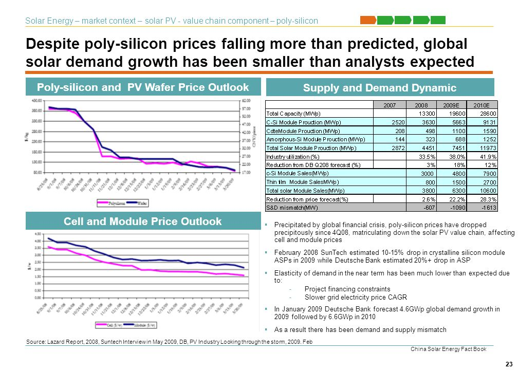 23 Despite poly-silicon prices falling more than predicted, global solar demand growth has been smaller than analysts expected 23 Poly-silicon and PV