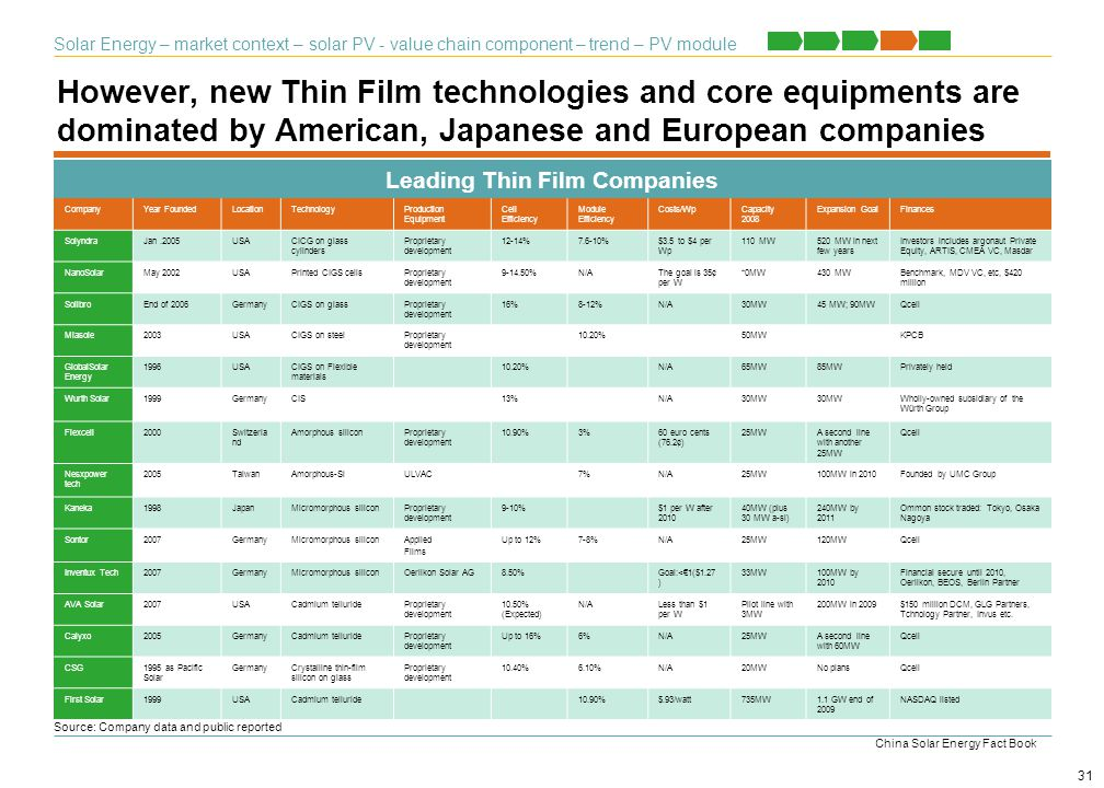 However, new Thin Film technologies and core equipments are dominated by American, Japanese and European companies Source: Company data and public rep