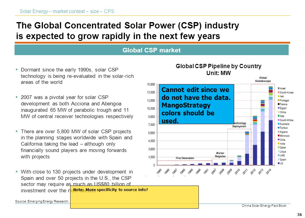 36 The Global Concentrated Solar Power (CSP) industry is expected to grow rapidly in the next few years Global CSP market Solar Energy – market contex