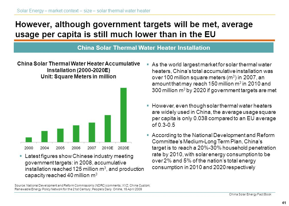 41 However, although government targets will be met, average usage per capita is still much lower than in the EU China Solar Thermal Water Heater Inst