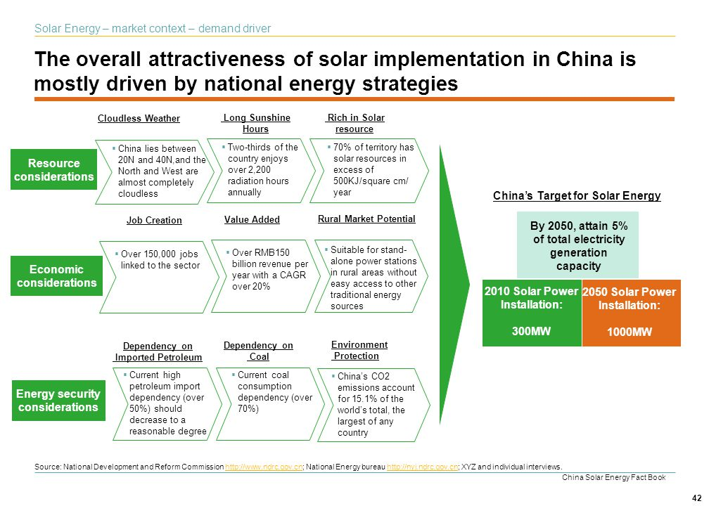 42 The overall attractiveness of solar implementation in China is mostly driven by national energy strategies Resource considerations Energy security