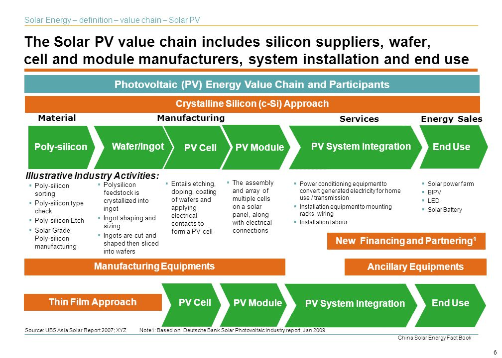 The Solar PV value chain includes silicon suppliers, wafer, cell and module manufacturers, system installation and end use Source: UBS Asia Solar Repo