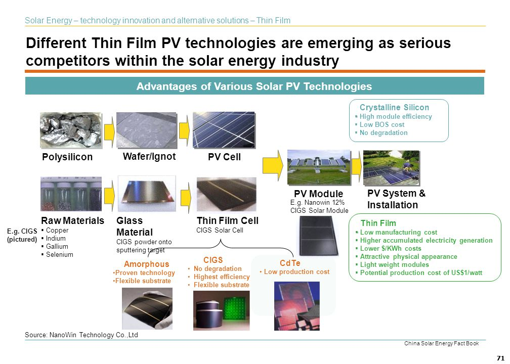 71 Advantages of Various Solar PV Technologies 71 Polysilicon Wafer/Ignot PV Cell PV Module PV System & Installation Amorphous Proven technology Flexi