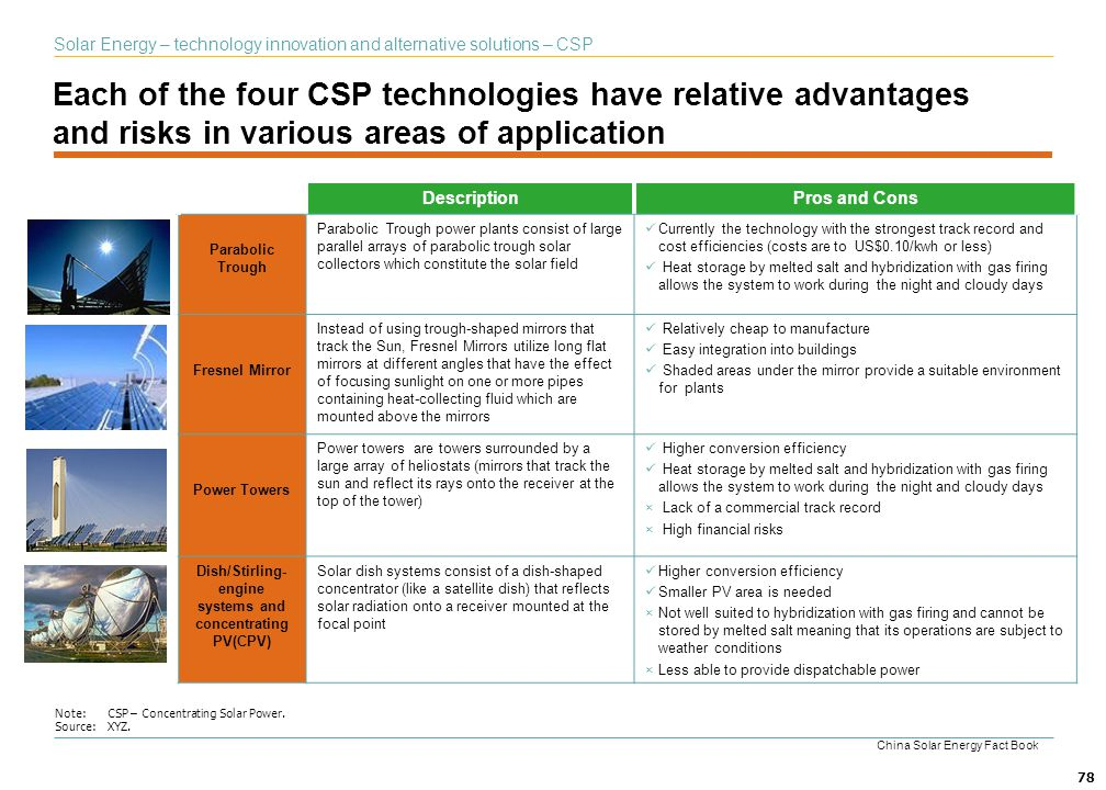 78 Each of the four CSP technologies have relative advantages and risks in various areas of application Note:CSP – Concentrating Solar Power. Source:X