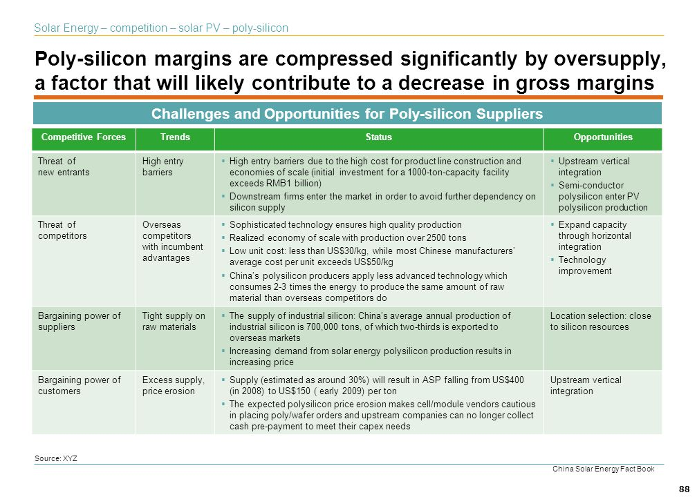 88 Poly-silicon margins are compressed significantly by oversupply, a factor that will likely contribute to a decrease in gross margins Source: XYZ Ch