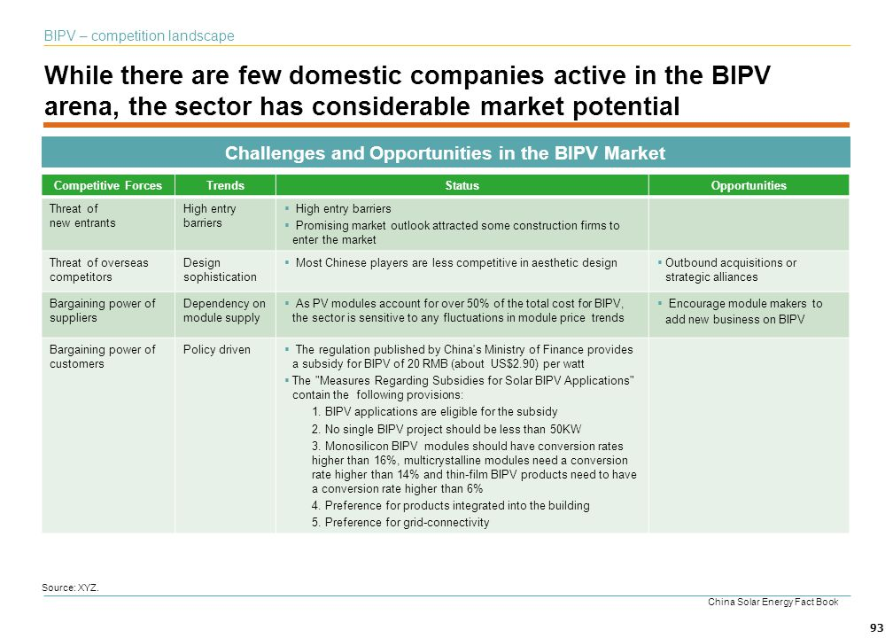 93 While there are few domestic companies active in the BIPV arena, the sector has considerable market potential BIPV – competition landscape Source: