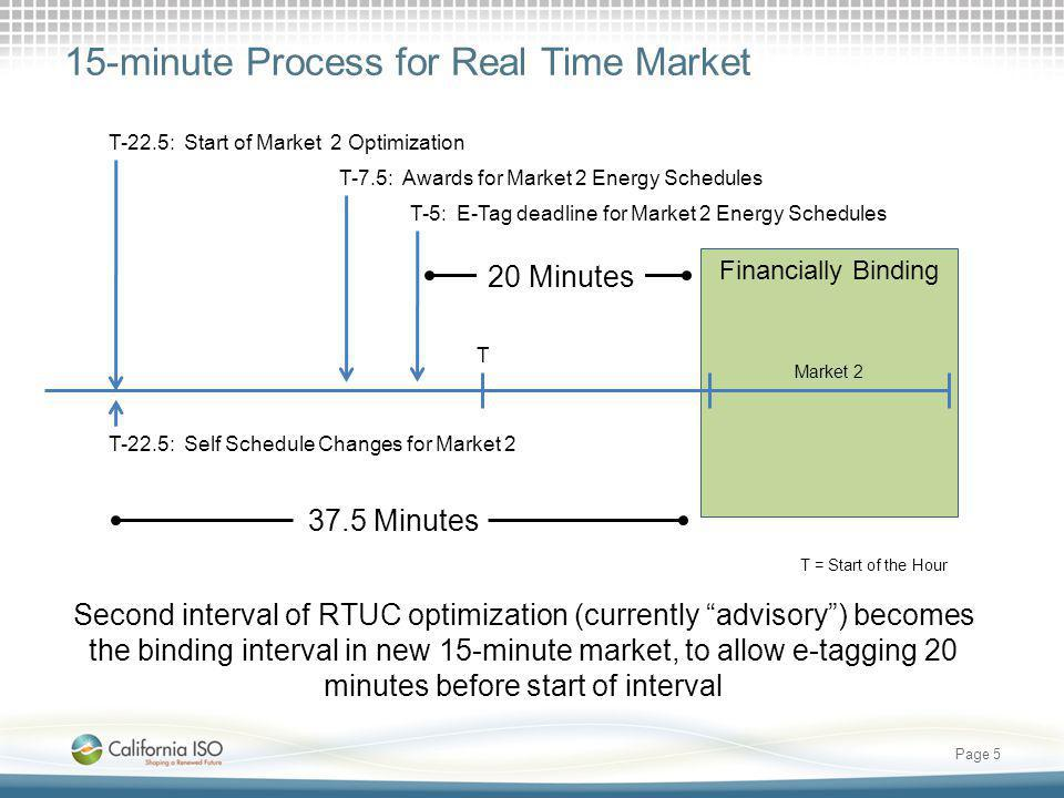 5-minute Process for Real Time Market Page 6 No changes to Real-Time Dispatch (RTD) RTD provides operational instruction to all resources Financially Binding Market 1 Market 2 T+15 RTD 4RTD 2RTD 6 T+7.5: Start of RTD 4 Optimization T+12.5: Awards of RTD 4 Dispatch, Start of RTD 5 Optimization T+15 RTD 3RTD 5 T = Start of the Hour