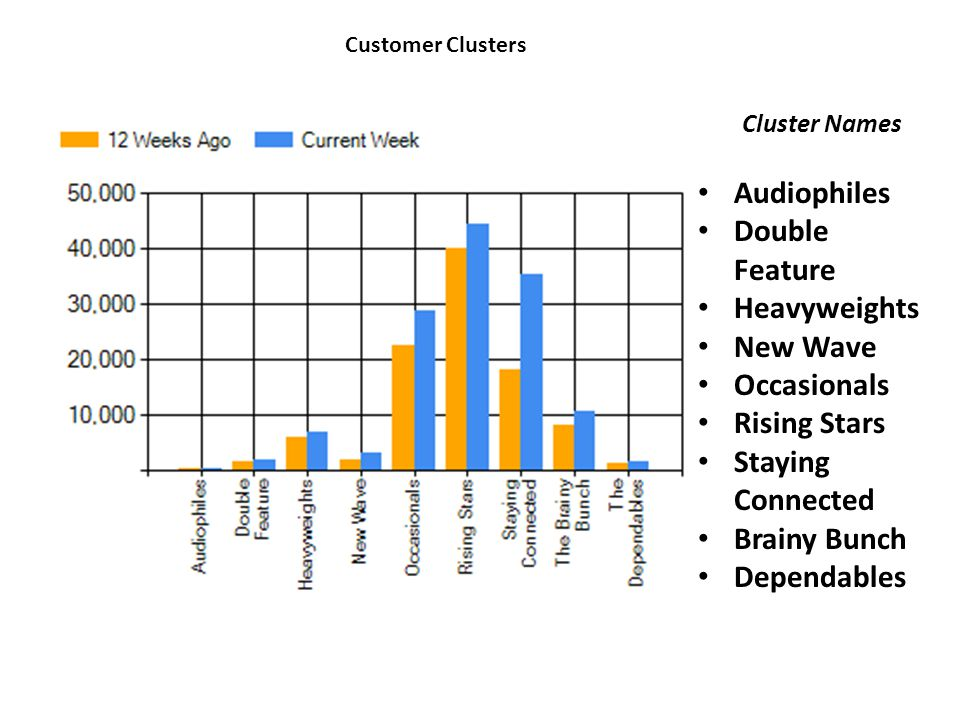 Customer Clusters Audiophiles Double Feature Heavyweights New Wave Occasionals Rising Stars Staying Connected Brainy Bunch Dependables Cluster Names