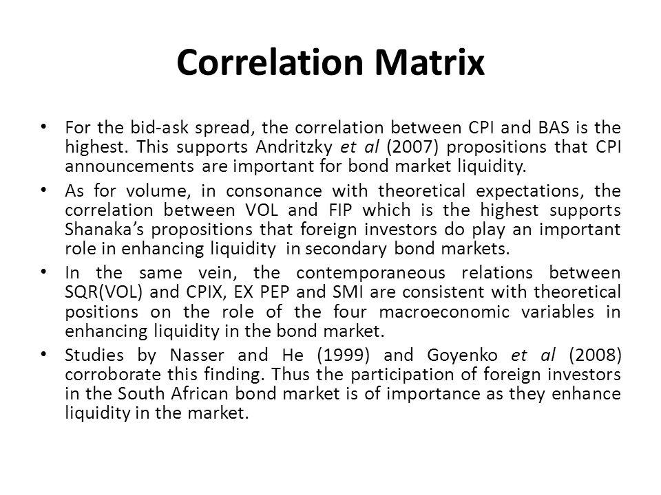 Correlation Matrix For the bid-ask spread, the correlation between CPI and BAS is the highest.