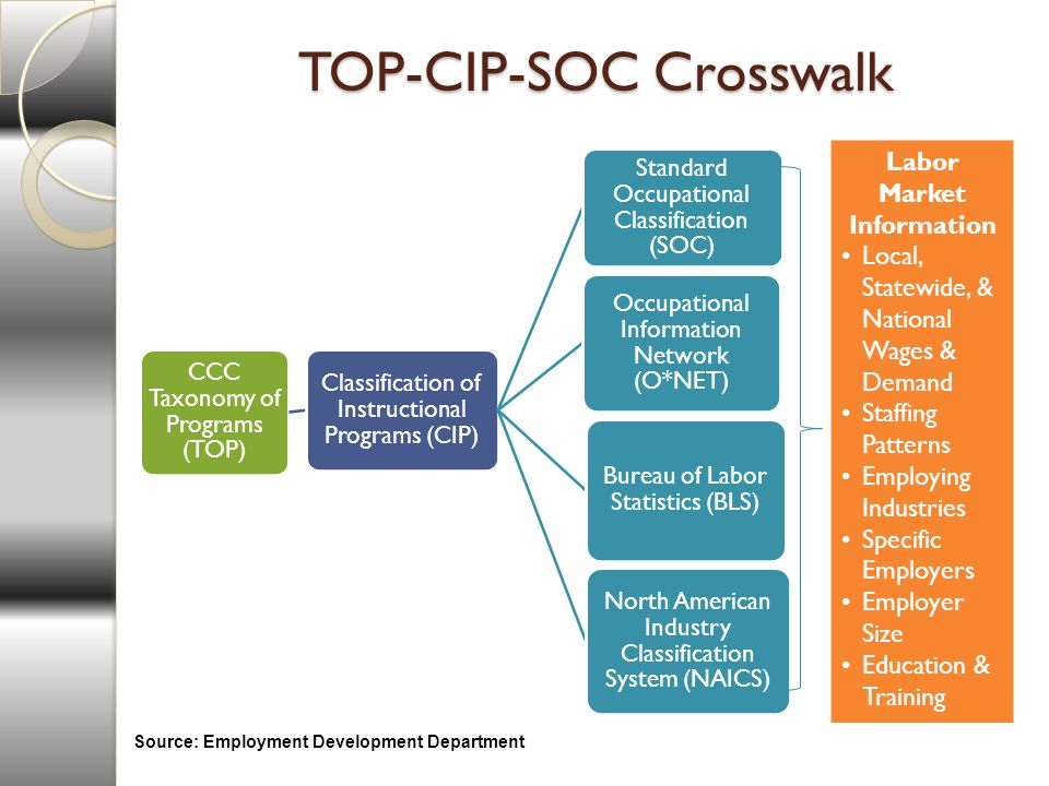 TOP-CIP-SOC Crosswalk CCC Taxonomy of Programs (TOP) Classification of Instructional Programs (CIP) Standard Occupational Classification (SOC) Occupational Information Network (O*NET) North American Industry Classification System (NAICS) Bureau of Labor Statistics (BLS) Labor Market Information Local, Statewide, & National Wages & Demand Staffing Patterns Employing Industries Specific Employers Employer Size Education & Training Source: Employment Development Department
