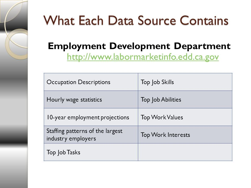 What Each Data Source Contains Employment Development Department     Occupation DescriptionsTop Job Skills Hourly wage statisticsTop Job Abilities 10-year employment projectionsTop Work Values Staffing patterns of the largest industry employers Top Work Interests Top Job Tasks