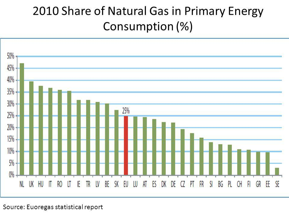 2010 Share of Natural Gas in Primary Energy Consumption (%) Source: Euoregas statistical report