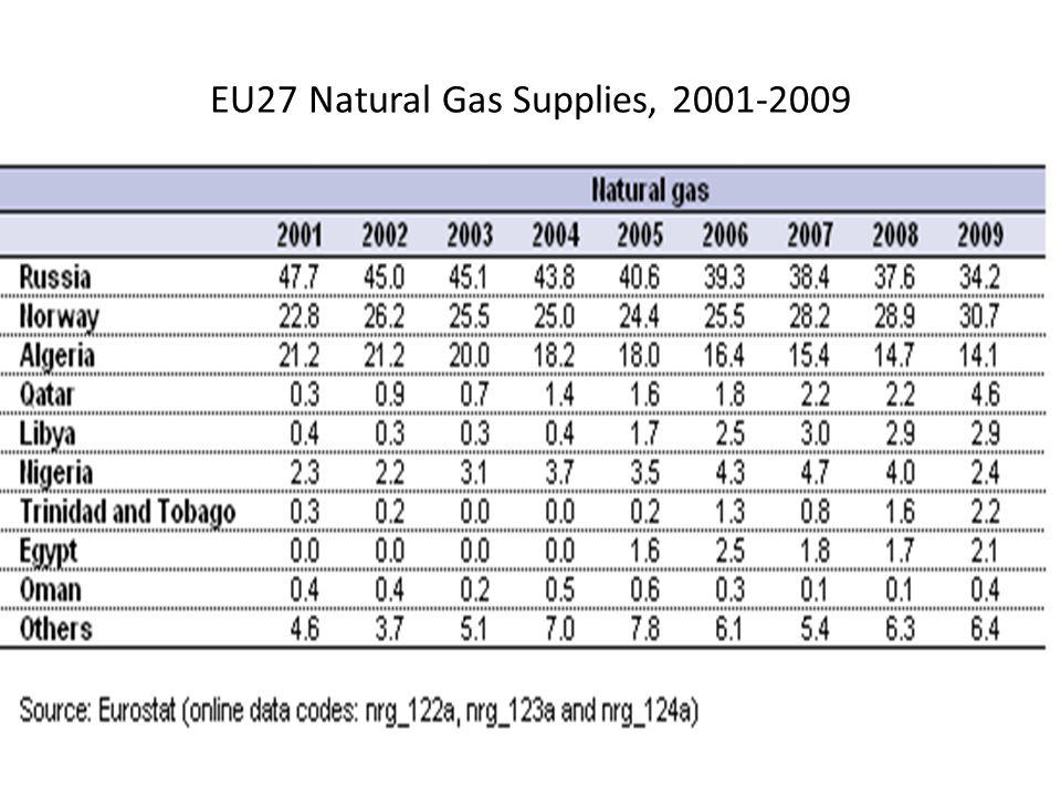 EU27 Natural Gas Supplies, 2001-2009