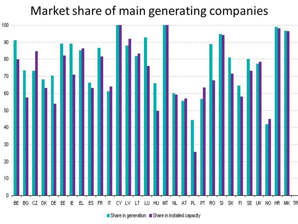 Market share of main generating companies
