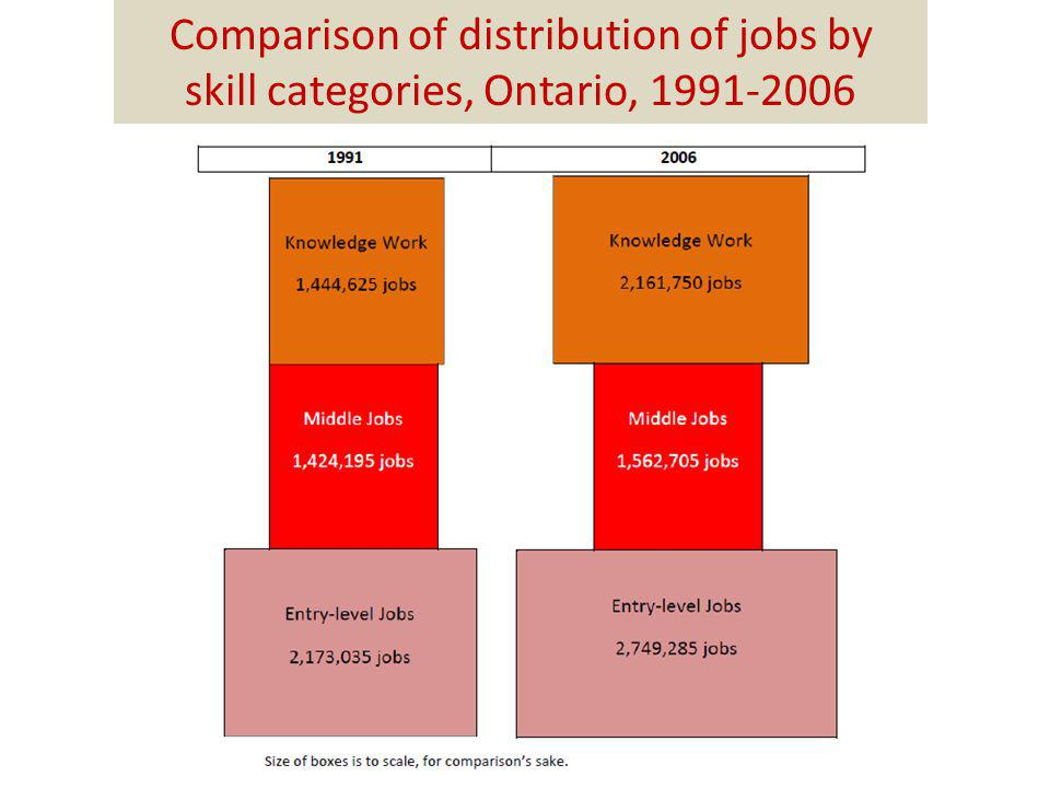 Comparison of distribution of jobs by skill categories, Ontario, 1991-2006