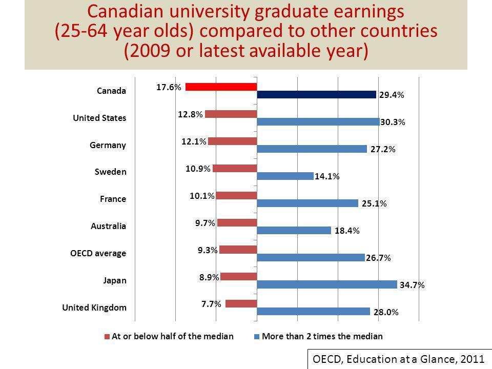 Canadian university graduate earnings (25-64 year olds) compared to other countries (2009 or latest available year) OECD, Education at a Glance, 2011