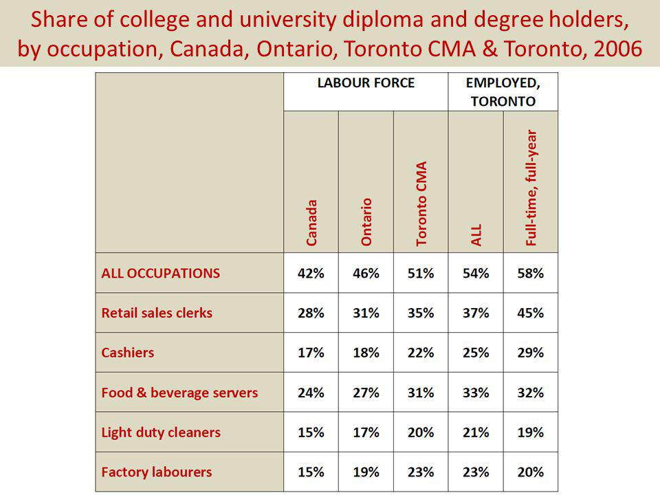 Share of college and university diploma and degree holders, by occupation, Canada, Ontario, Toronto CMA & Toronto, 2006