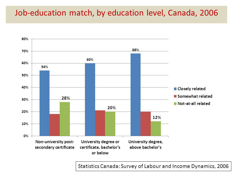 Job-education match, by education level, Canada, 2006 Statistics Canada: Survey of Labour and Income Dynamics, 2006