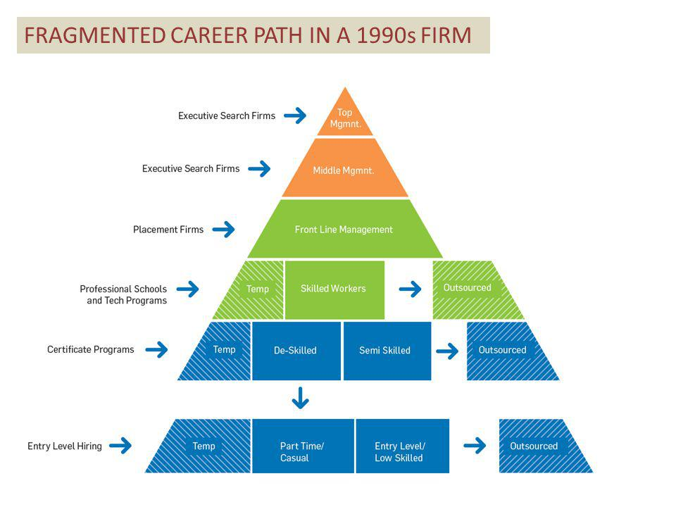 FRAGMENTED CAREER PATH IN A 1990s FIRM