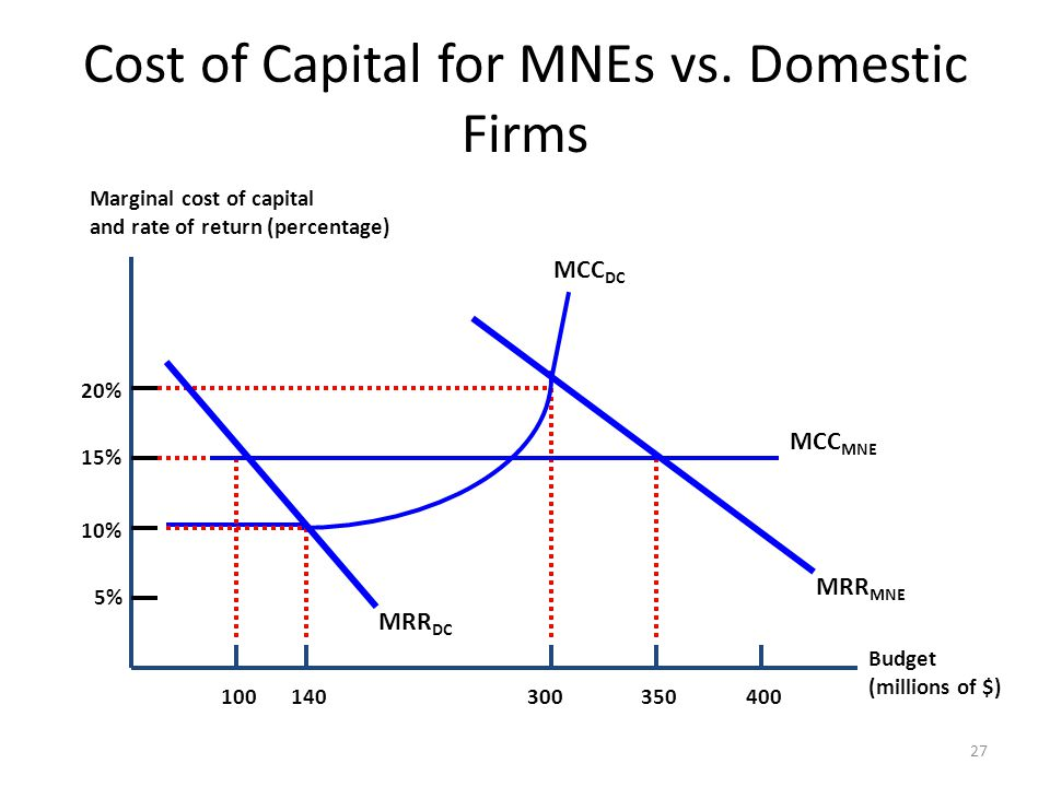 Cost of Capital for MNEs vs. Domestic Firms 27 Budget (millions of $) Marginal cost of capital and rate of return (percentage) 100140300350400 15% 10%