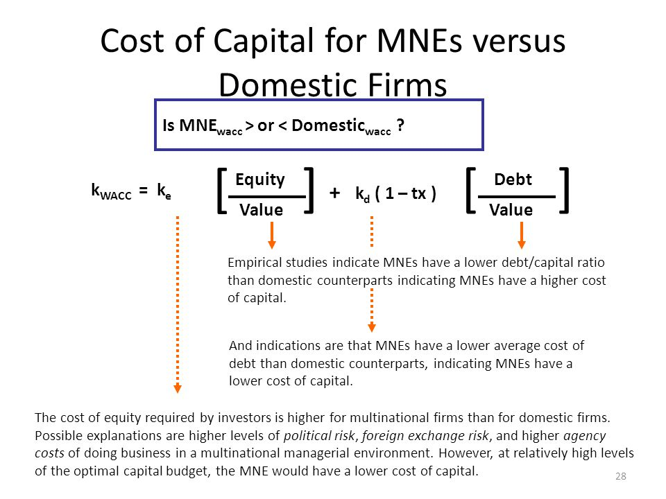 Cost of Capital for MNEs versus Domestic Firms 28 Empirical studies indicate MNEs have a lower debt/capital ratio than domestic counterparts indicatin