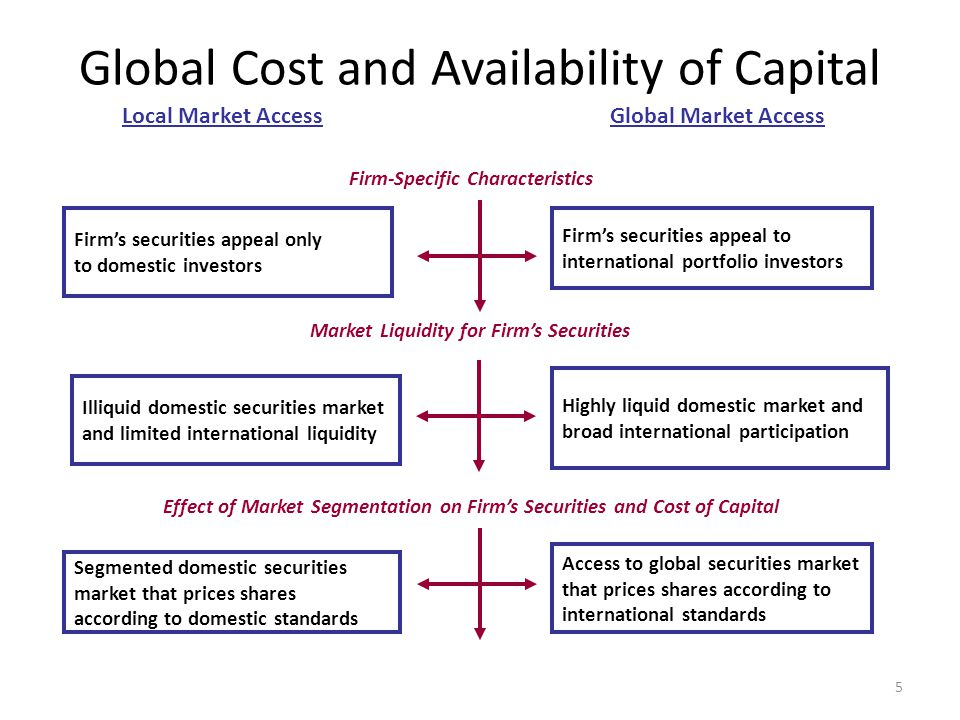 Link between Cost & Availability of Capital (Liquidity) Although no consensus exists on the definition of market liquidity, market liquidity can be observed by noting the degree to which a firm can issue new securities without depressing existing market prices In a domestic case, the underlying assumption is that total availability of capital at anytime for a firm is determined by supply and demand within its domestic market In the multinational case, a firm is able to improve market liquidity by raising funds in the Euromarkets, by selling securities abroad, and by tapping local capital markets 16